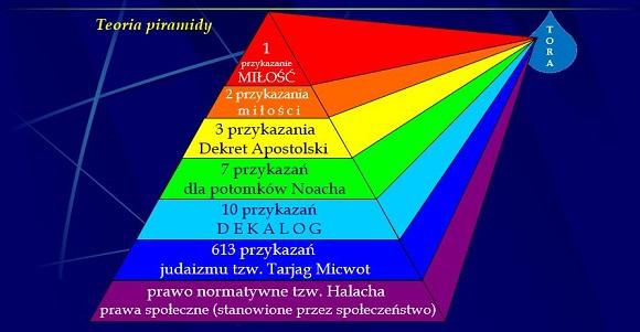 Przykazania - teoria piramidy