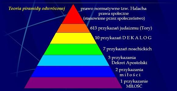 Przykazania - teoria piramidy odwróconej